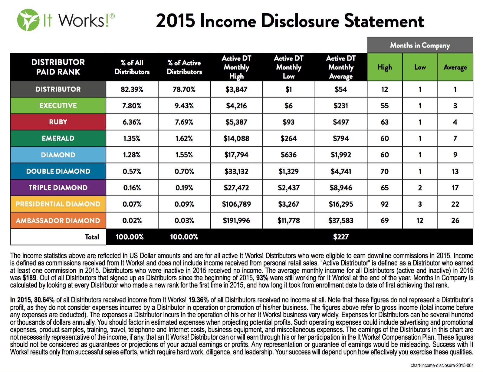 ItWorks Global Income Chart